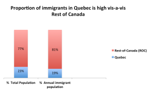 Quebec constitutes under a quarter of Canada's total population and accounts for nearly a fifth of the country's annual immigrant intake. Please note, Quebec's capital is also home to one of Canada's three largest cities, Montreal.