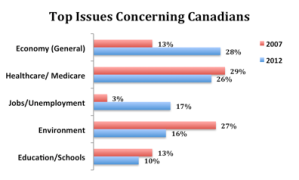 The quality of public healthcare and the governments ability to balance budgets and cope with an aging population were some issues that voters prioritized highest according to a Nanos poll in 2012.